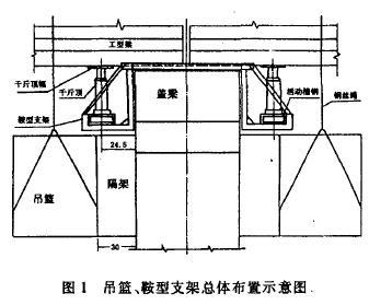 根据i 型梁微弯板桥梁的结构特点和大量的  更换支座任务以及复杂的